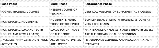 strength phases